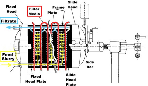 Plate and frame press diagram